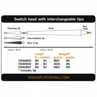 Vision ACE Switch Tip Float+Intermediate+Sink3